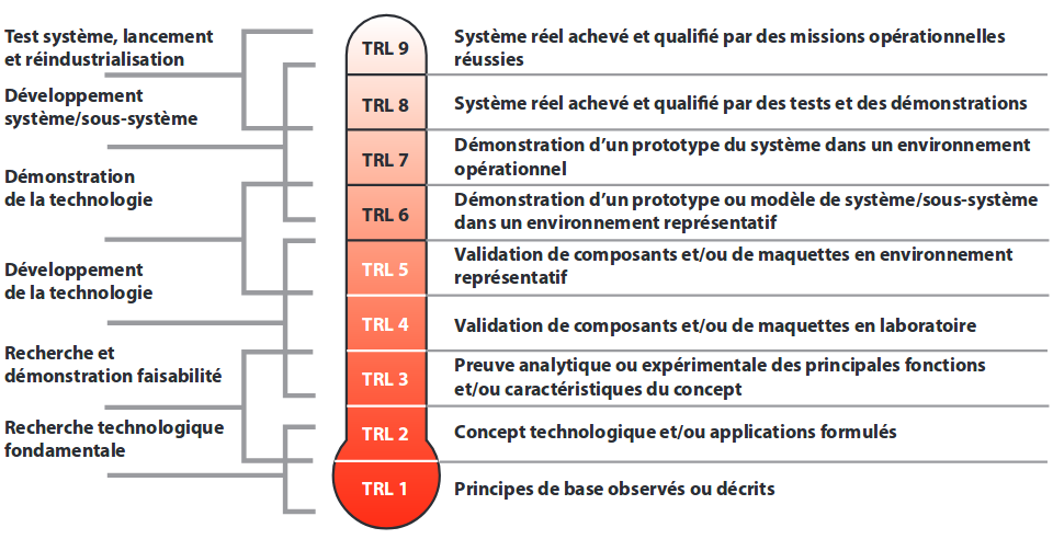 TRL-Technology readiness level